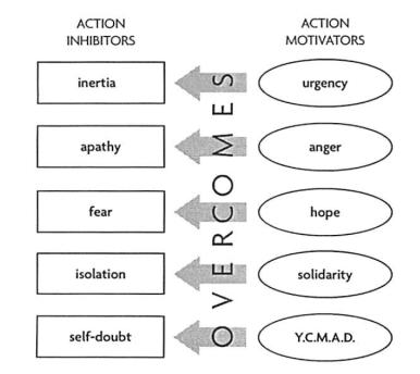 action-inhibitors