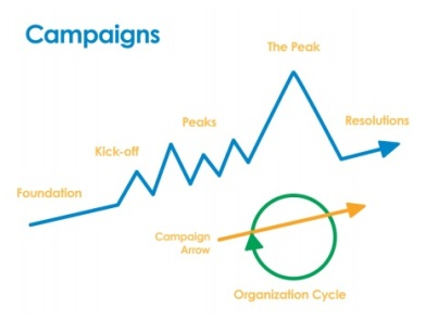 campaign-trajectory