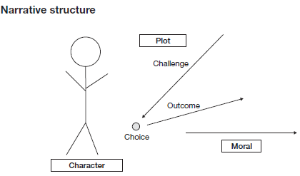 story-structure